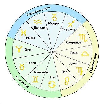 символы знаков зодиака картинки.